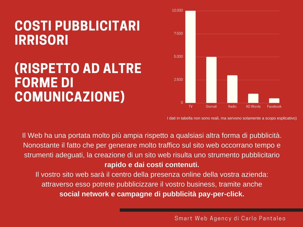 costi pubblicitari irrisori